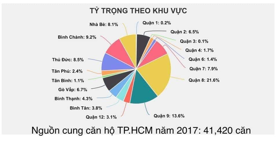Nguồn cung căn hộ TP HCM 2017