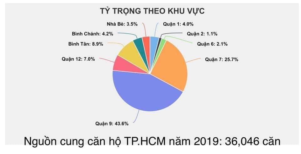 Nguồn cung căn hộ TP HCM 2019