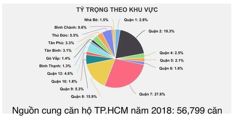 Nguồn cung căn hộ TP HCM 2018